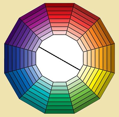 Таблица сочетания двух цветов