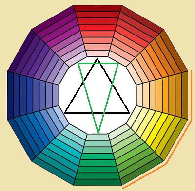 Таблица сочетания трех цветов