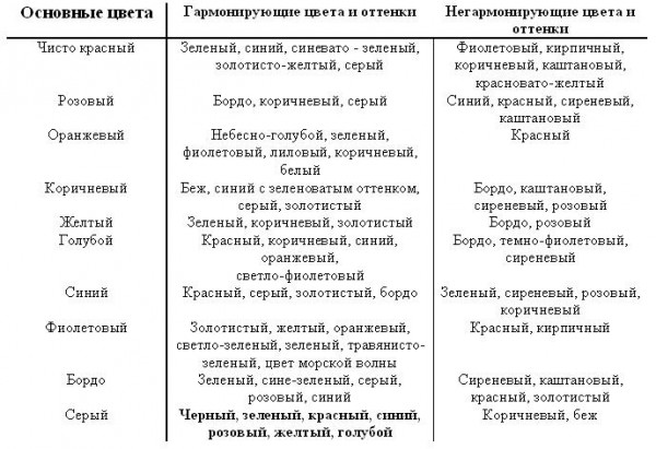 Таблица сочетаний цветов